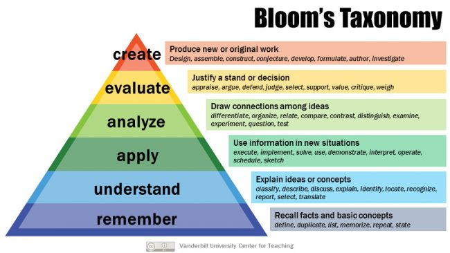 Bloom S Taxonomy Center For Teaching Vanderbilt University