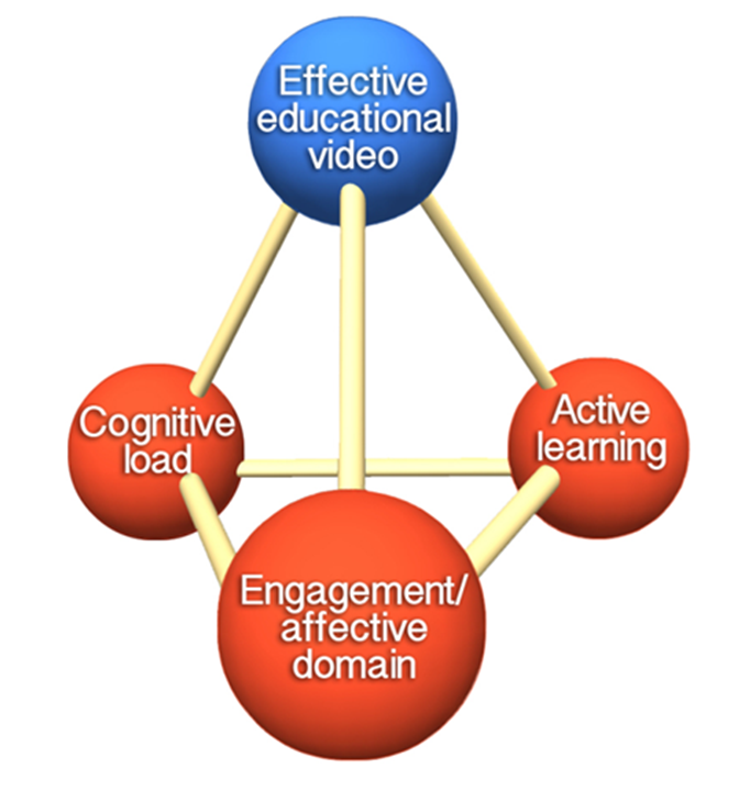 learning activaties essay Free sample essay on support learning activities 2.