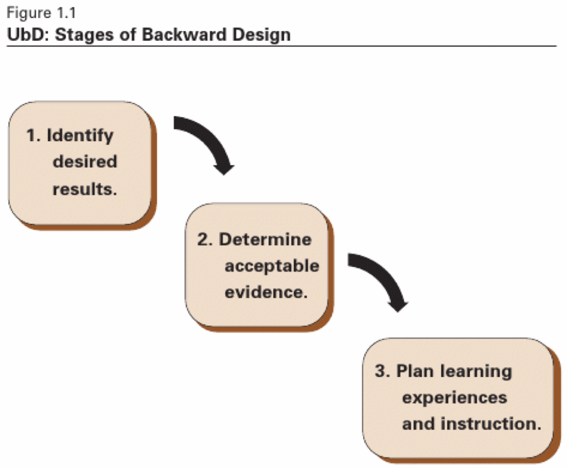 Understanding By Design Center For Teaching Vanderbilt University
