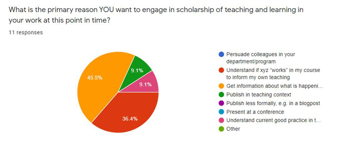 A screenshot from a survey result.