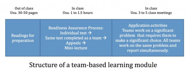 Team-based learning | Center for Teaching | Vanderbilt
