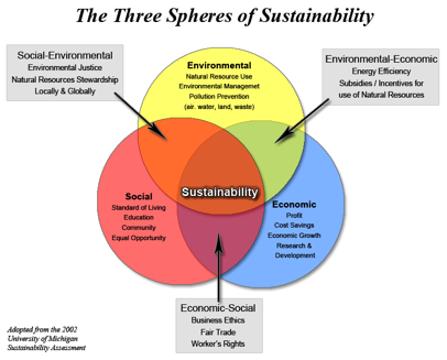 The Three Spheres Of Sustainability Center For Teaching
