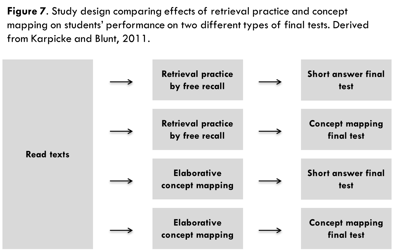 Test-enhanced learning: Using retrieval practice to help