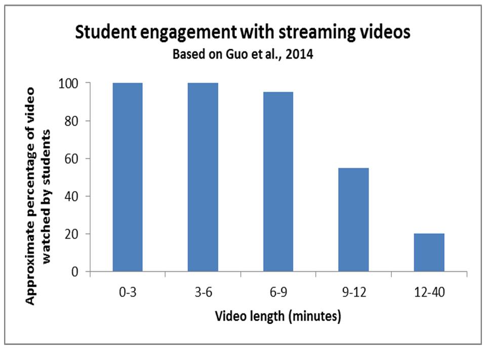 Effective Educational Videos Center For Teaching Vanderbilt